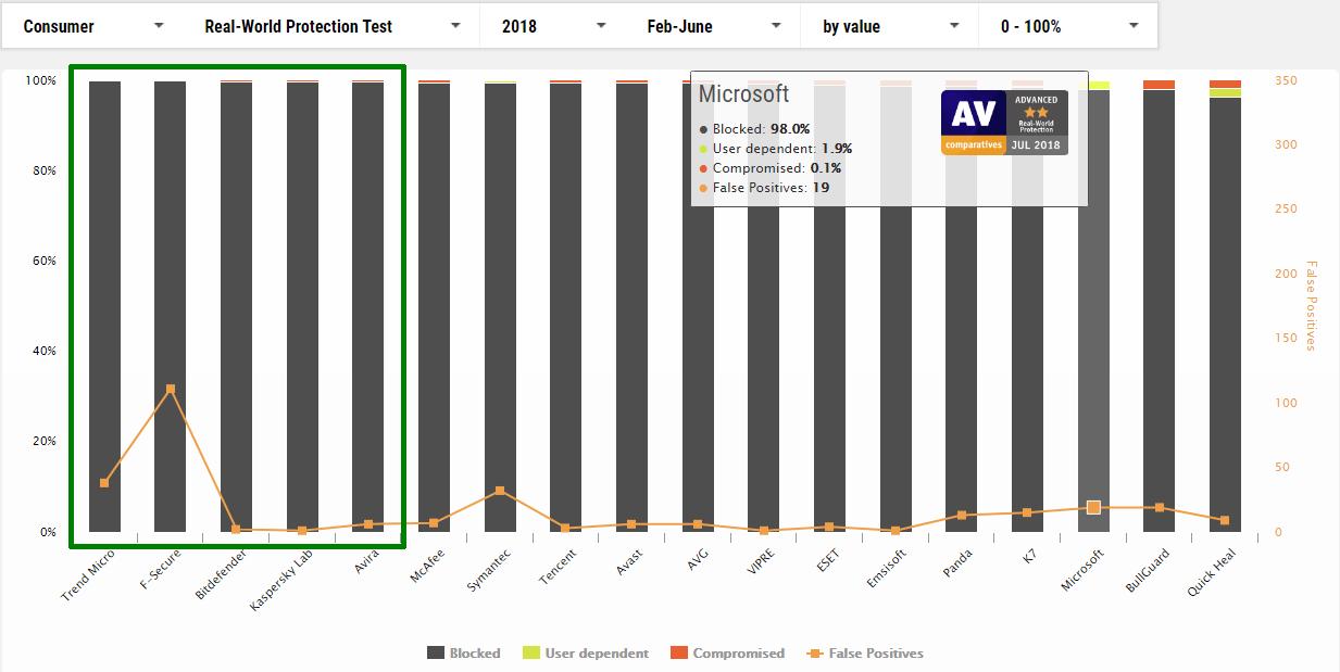 AV-Comparatives 2018 February to June
