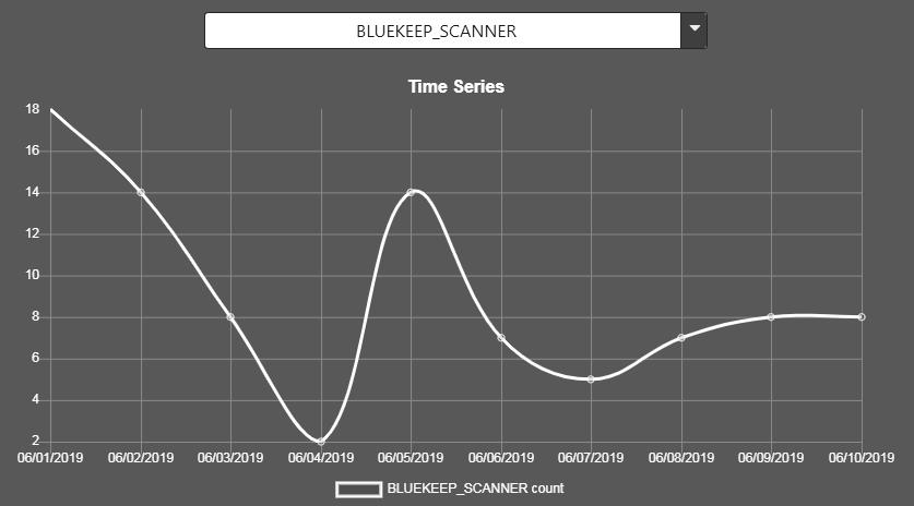 GoldBrute BlueKeeps probing my EternalBlue RDP | Dr Flay™