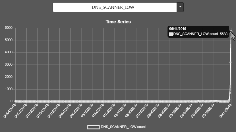 DNS_SCANNER_LOW