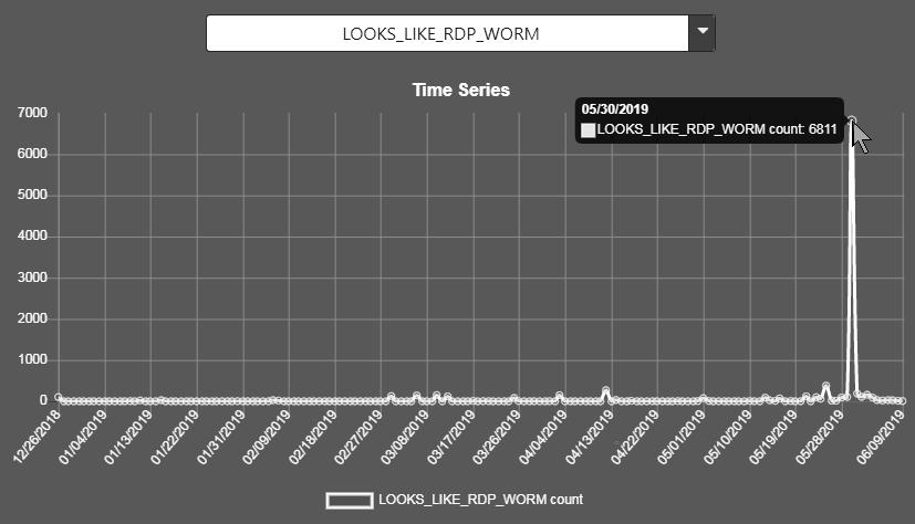 LOOKS_LIKE_RDP_WORM