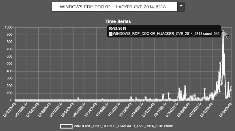 WINDOWS_RDP_COOKIE_HIJACKER_CVE_2014_6318